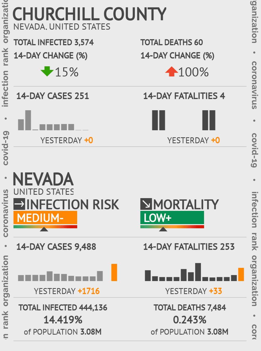 Churchill County Coronavirus Covid-19 Risk of Infection on July 24, 2021