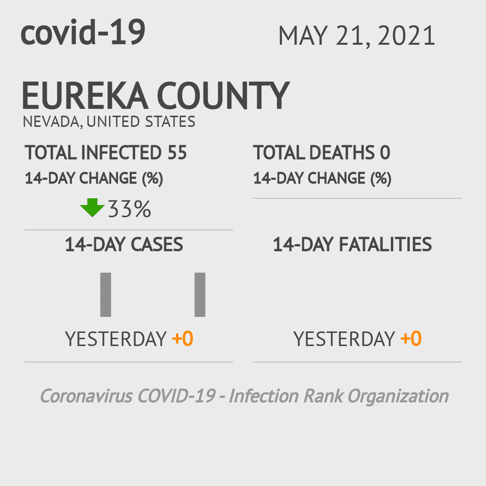Eureka County Coronavirus Covid-19 Risk of Infection on February 28, 2021