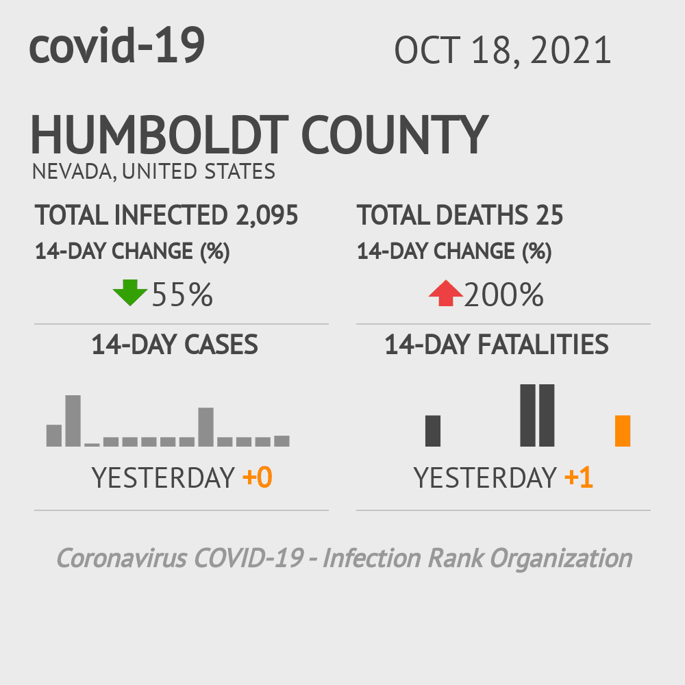 Humboldt County Coronavirus Covid-19 Risk of Infection on July 24, 2021