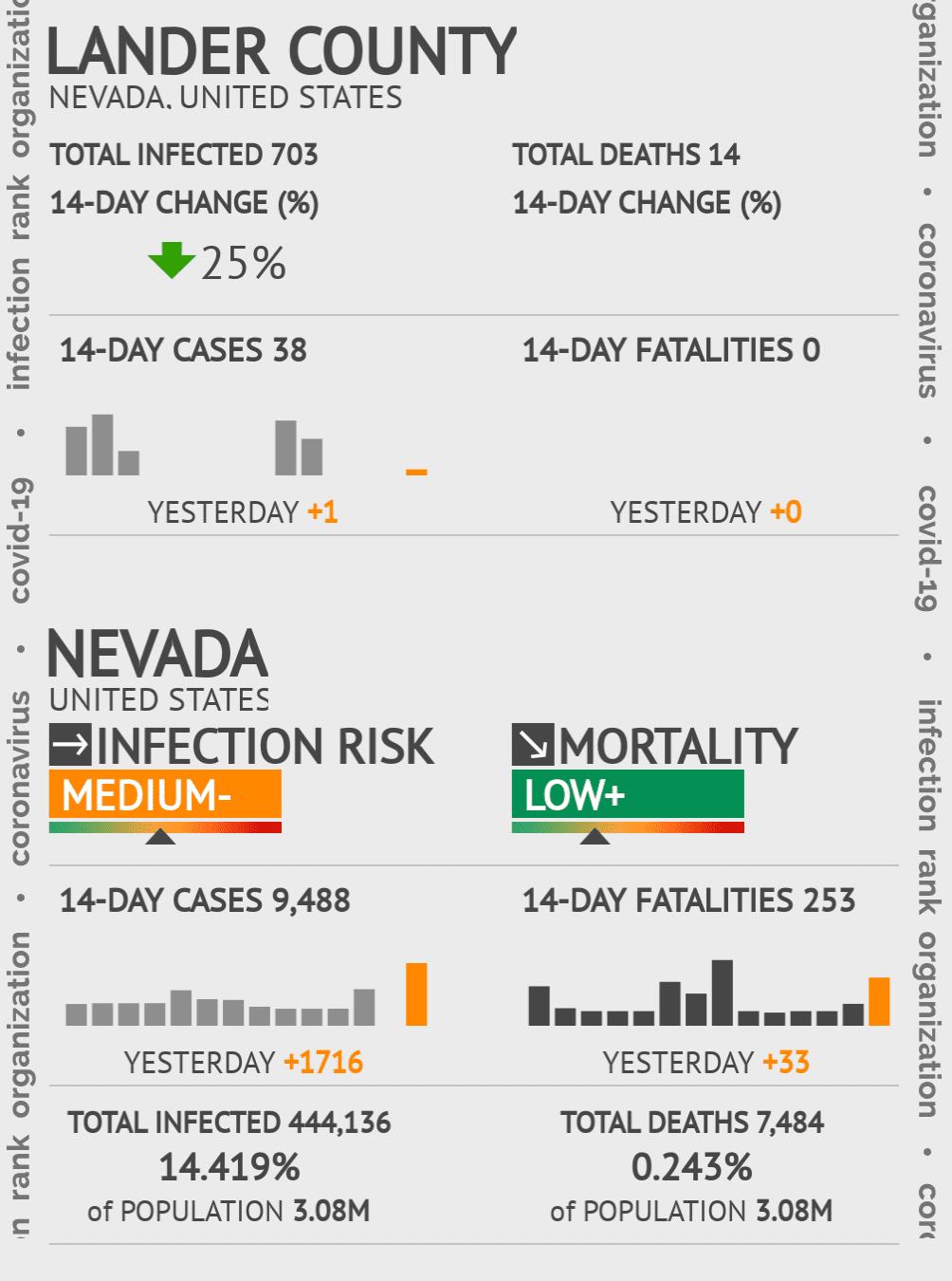 Lander County Coronavirus Covid-19 Risk of Infection on July 24, 2021