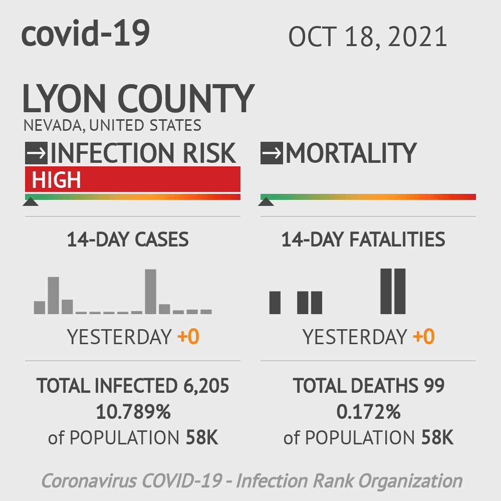 Lyon County Coronavirus Covid-19 Risk of Infection on March 23, 2021