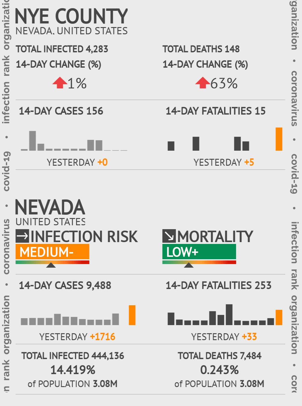 Nye County Coronavirus Covid-19 Risk of Infection on February 26, 2021