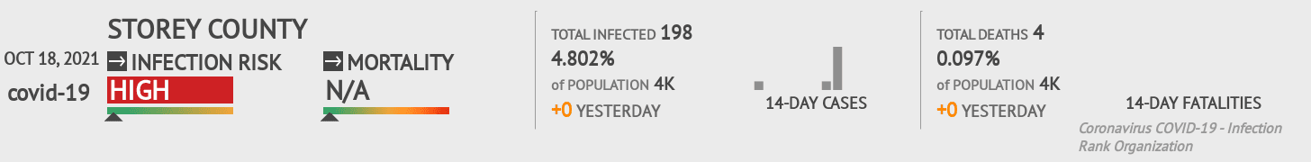 Storey County Coronavirus Covid-19 Risk of Infection on July 24, 2021