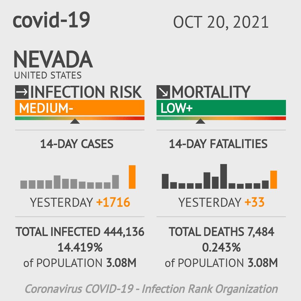 Nevada Coronavirus Covid-19 Risk of Infection Update for 32 Counties on May 20, 2021
