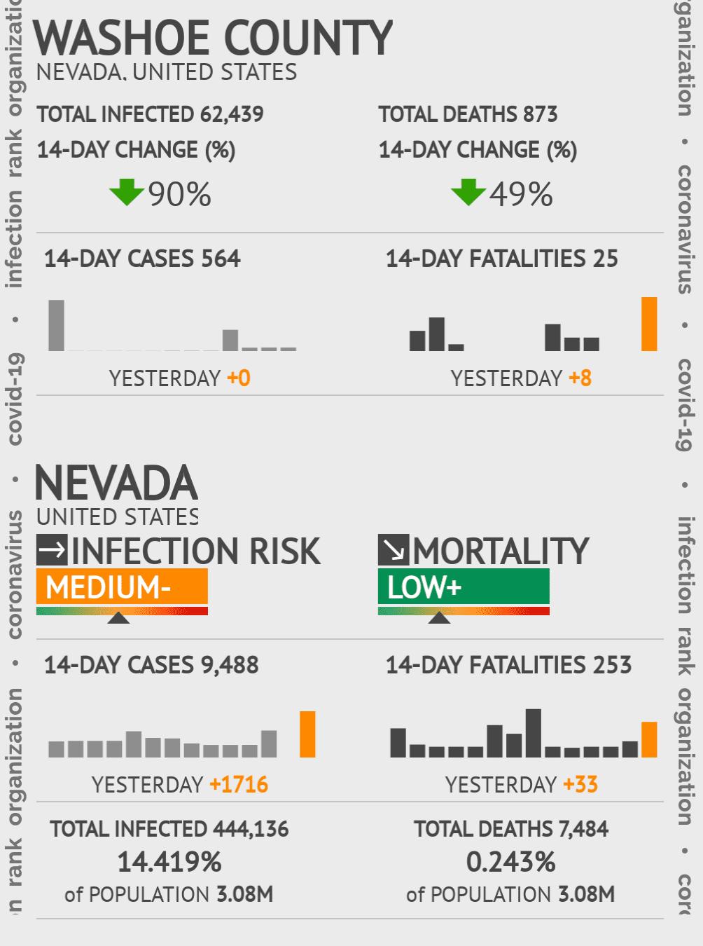 Washoe County Coronavirus Covid-19 Risk of Infection on July 24, 2021