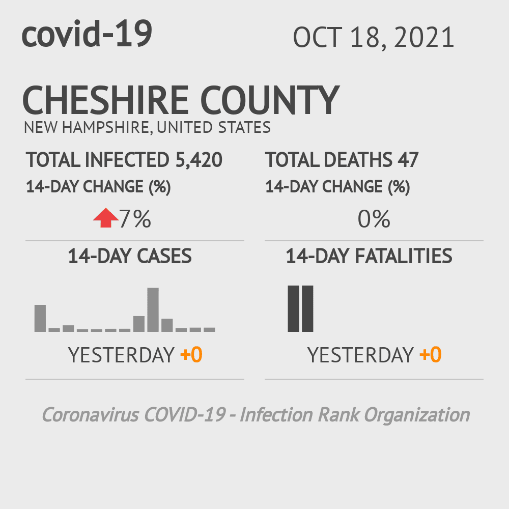 Cheshire County Coronavirus Covid-19 Risk of Infection on July 24, 2021