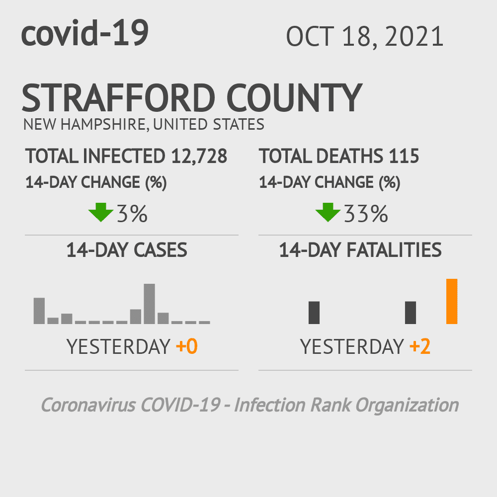 Strafford County Coronavirus Covid-19 Risk of Infection on February 24, 2021