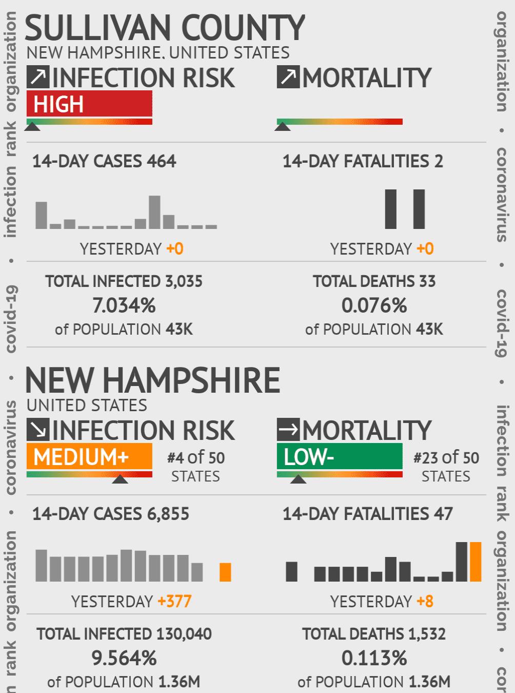 Sullivan County Coronavirus Covid-19 Risk of Infection on July 24, 2021