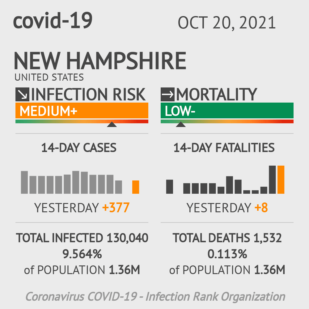 New Hampshire Coronavirus Covid-19 Risk of Infection Update for 10 Counties on March 04, 2021