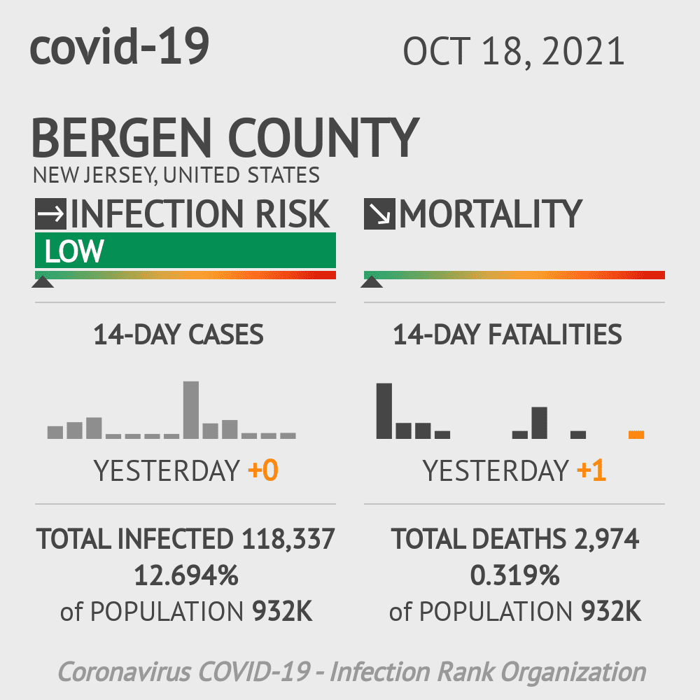 Bergen County Coronavirus Covid-19 Risk of Infection on January 22, 2021