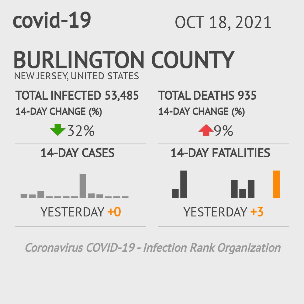 Burlington County Coronavirus Covid-19 Risk of Infection on October 16, 2020
