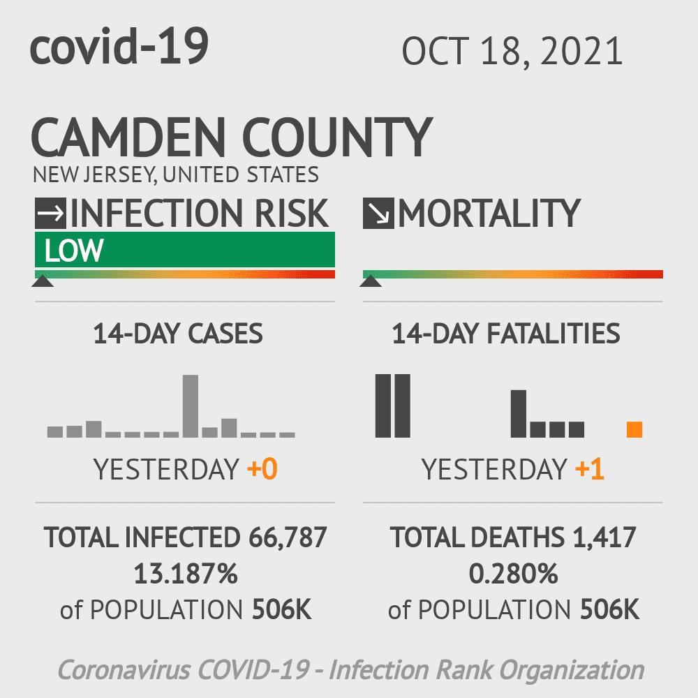 Camden County Coronavirus Covid-19 Risk of Infection on October 16, 2020