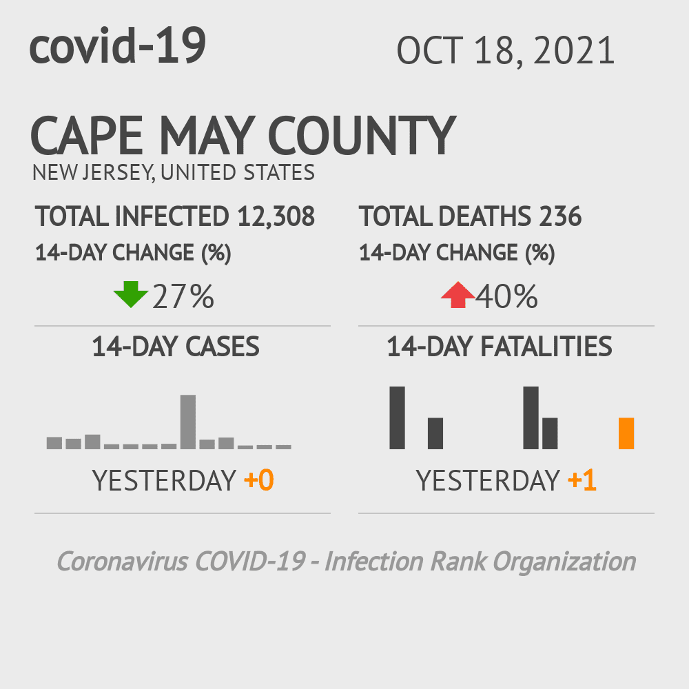 Cape May County Coronavirus Covid-19 Risk of Infection on November 29, 2020