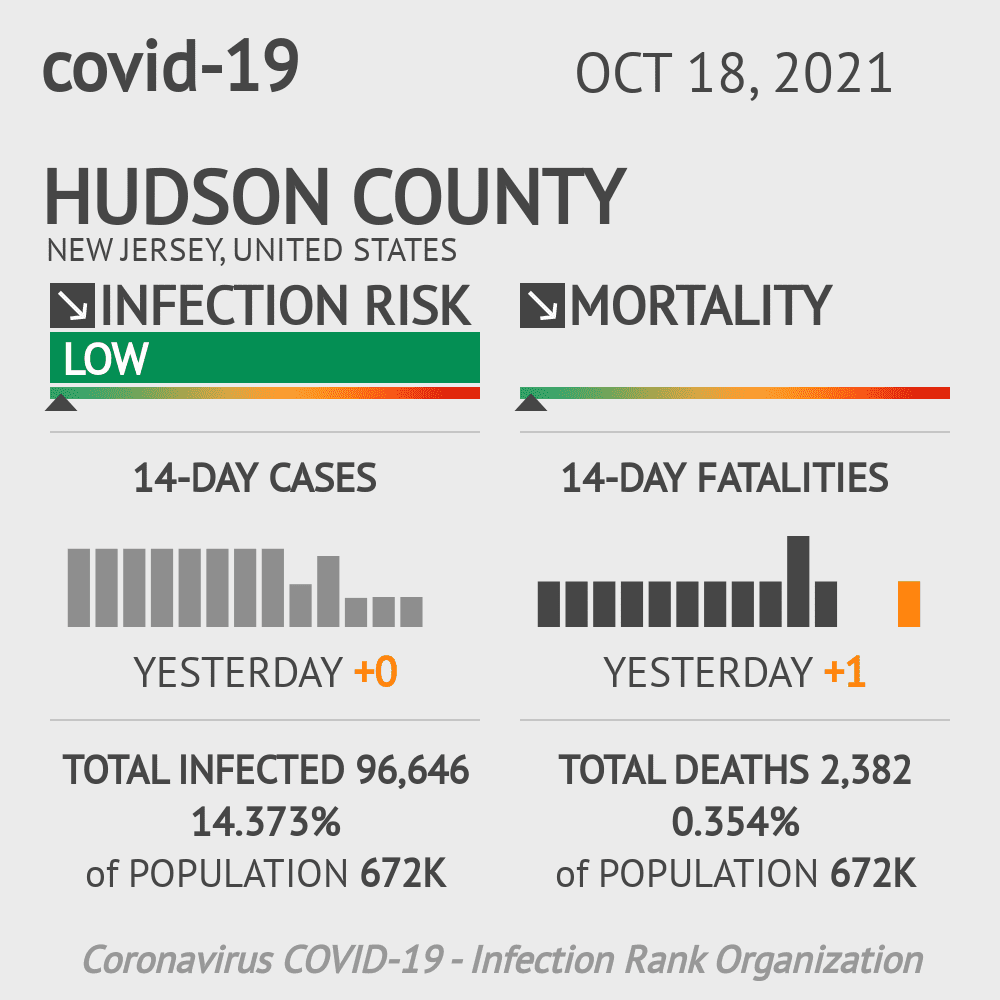 Hudson County Coronavirus Covid-19 Risk of Infection on February 25, 2021