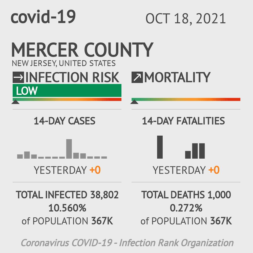 Mercer County Coronavirus Covid-19 Risk of Infection on November 30, 2020