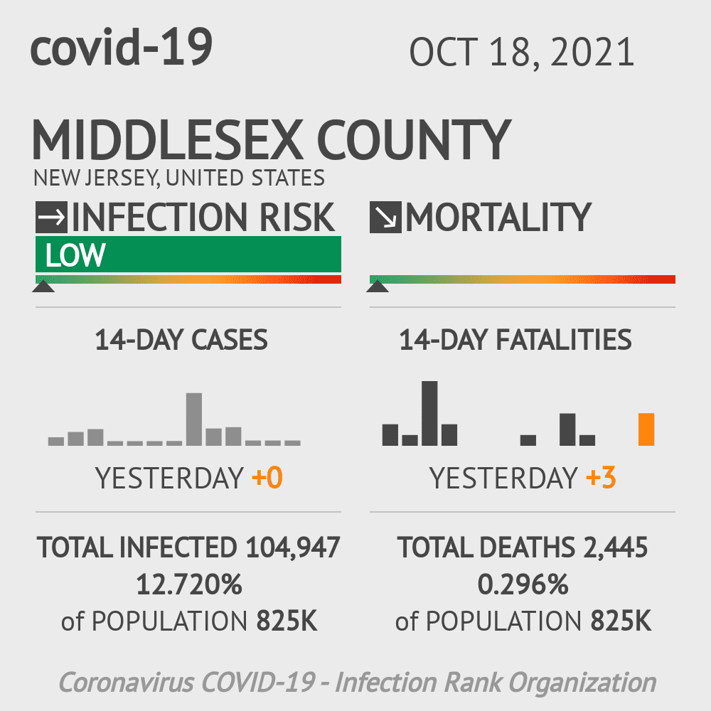 Middlesex County Coronavirus Covid-19 Risk of Infection on January 22, 2021