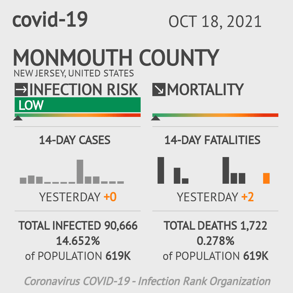 Monmouth County Coronavirus Covid-19 Risk of Infection on January 15, 2021