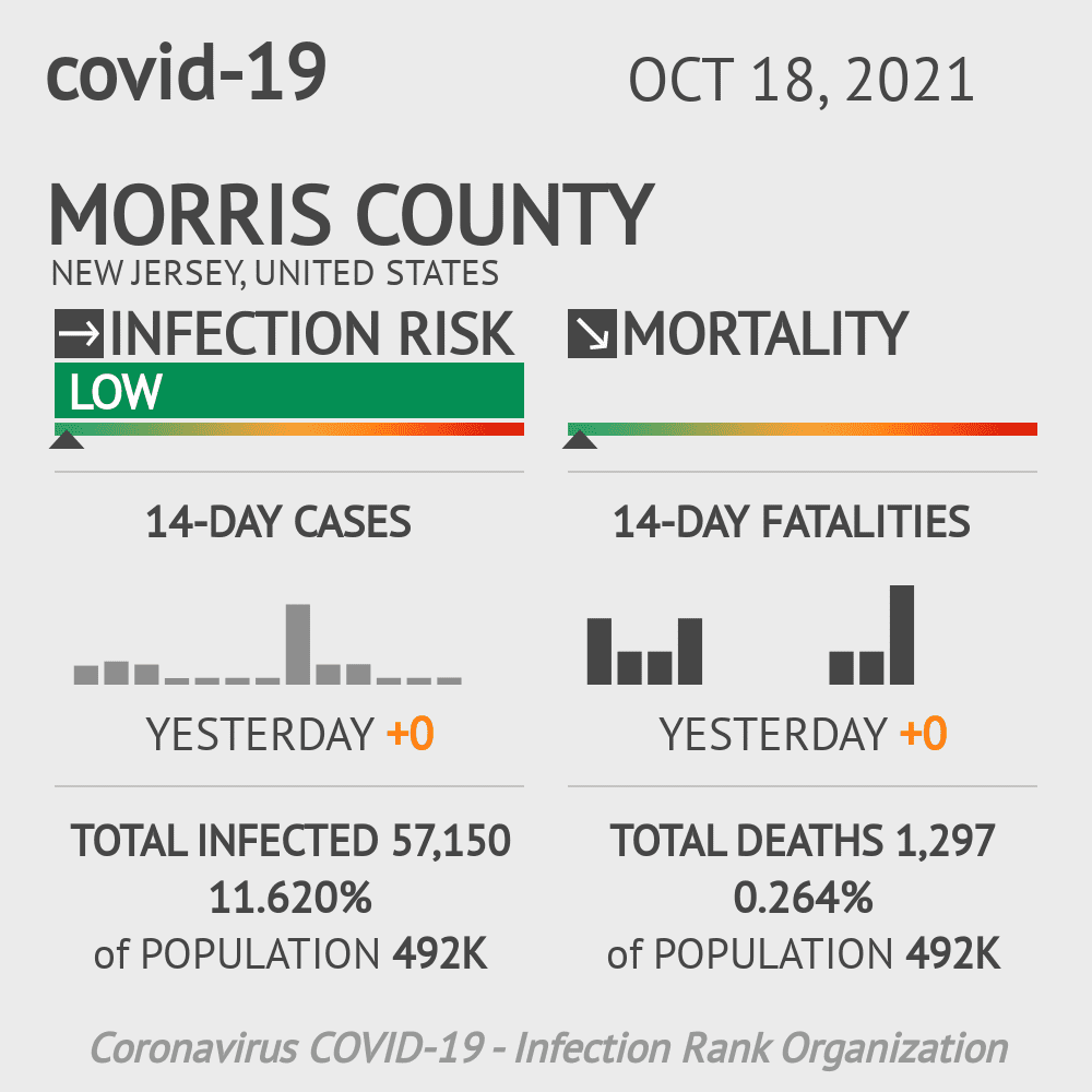 Morris County Coronavirus Covid-19 Risk of Infection on October 27, 2020