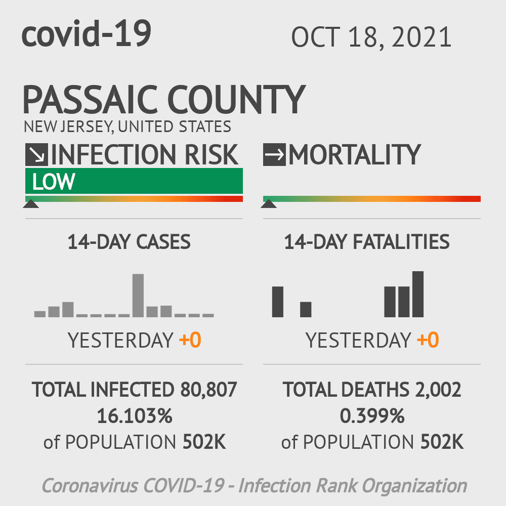Passaic County Coronavirus Covid-19 Risk of Infection on October 16, 2020