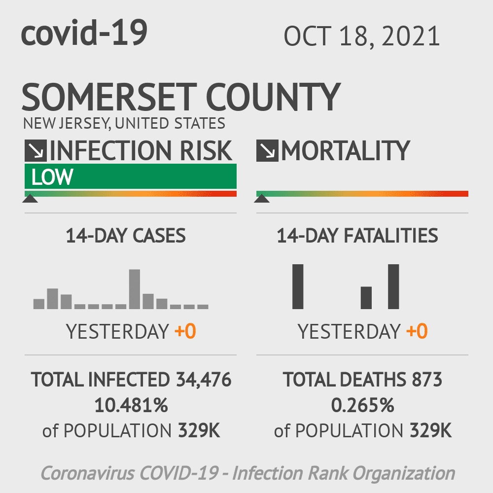 Somerset County Coronavirus Covid-19 Risk of Infection on October 16, 2020