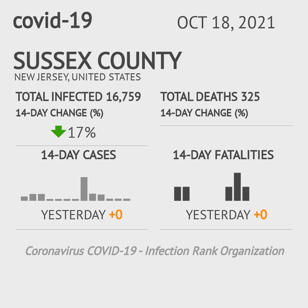 Sussex County Coronavirus Covid-19 Risk of Infection on October 28, 2020