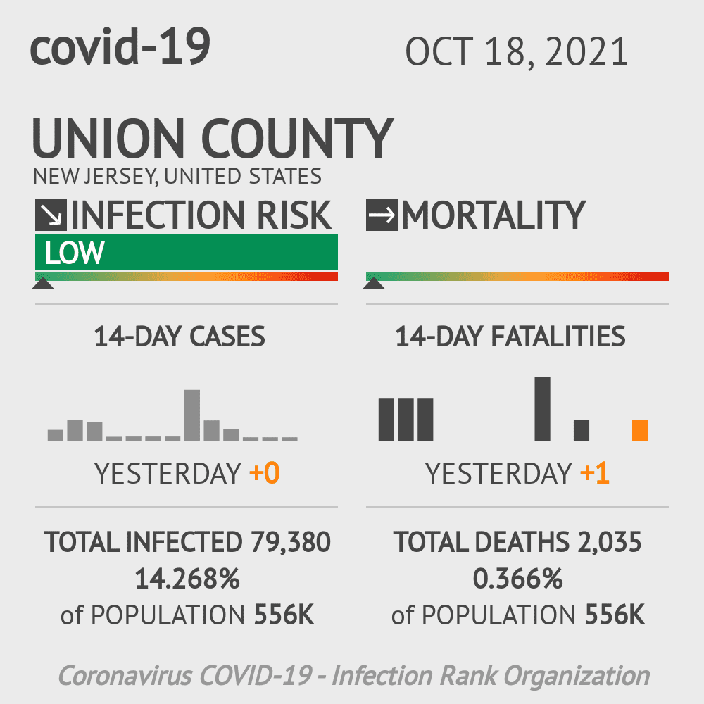 Union County Coronavirus Covid-19 Risk of Infection on October 27, 2020