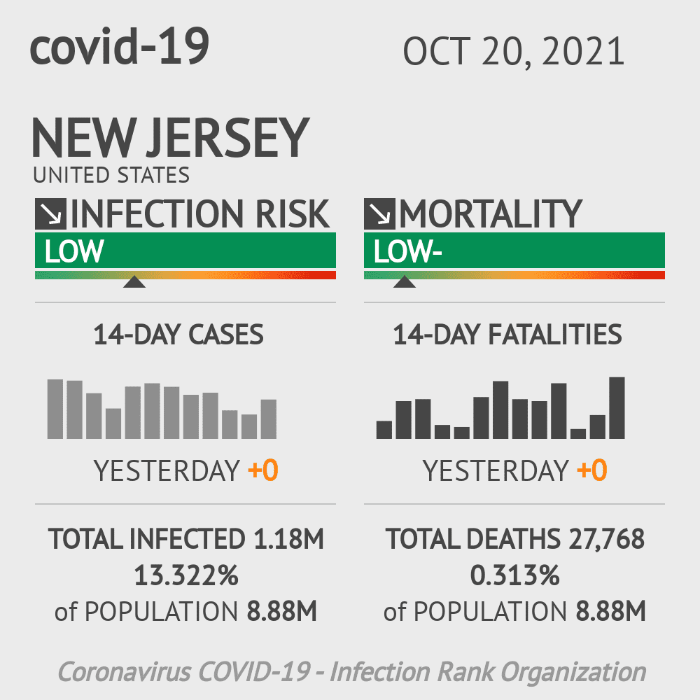 New Jersey Coronavirus Covid-19 Risk of Infection Update for 21 Counties on October 27, 2020