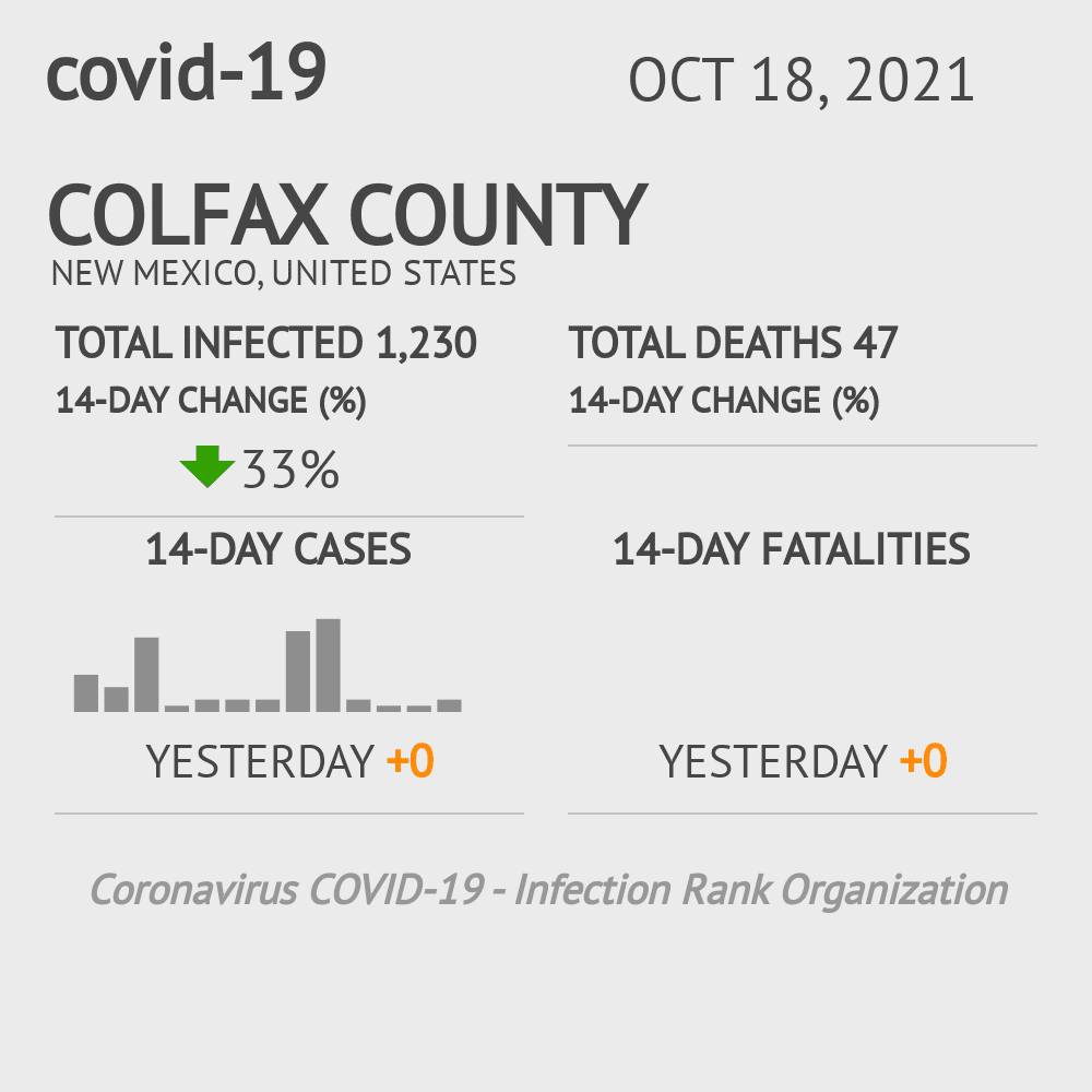 Colfax County Coronavirus Covid-19 Risk of Infection on March 23, 2021