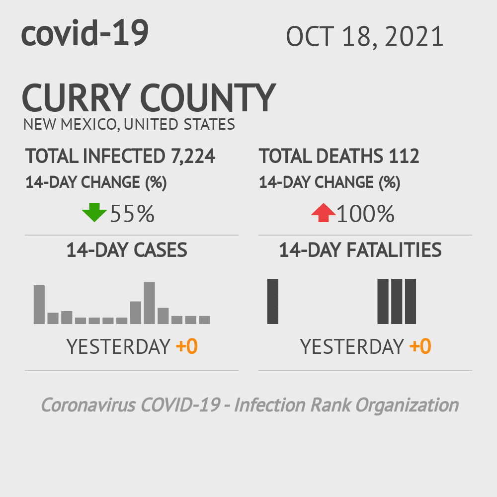 Curry County Coronavirus Covid-19 Risk of Infection on February 28, 2021