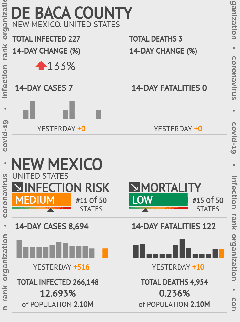 De Baca County Coronavirus Covid-19 Risk of Infection on July 24, 2021