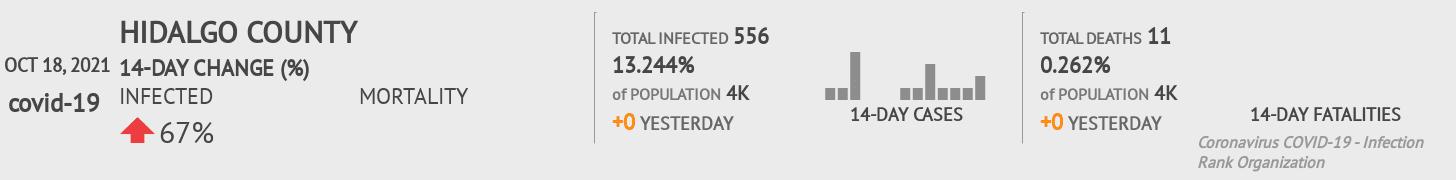 Hidalgo County Coronavirus Covid-19 Risk of Infection on March 23, 2021
