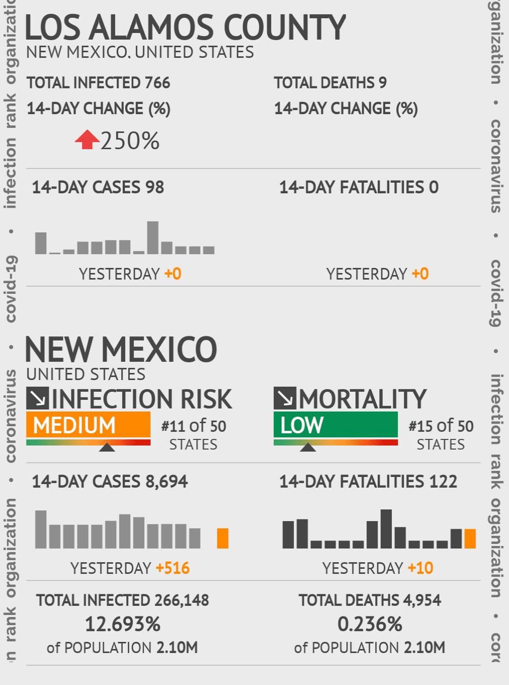 Los Alamos County Coronavirus Covid-19 Risk of Infection on July 24, 2021