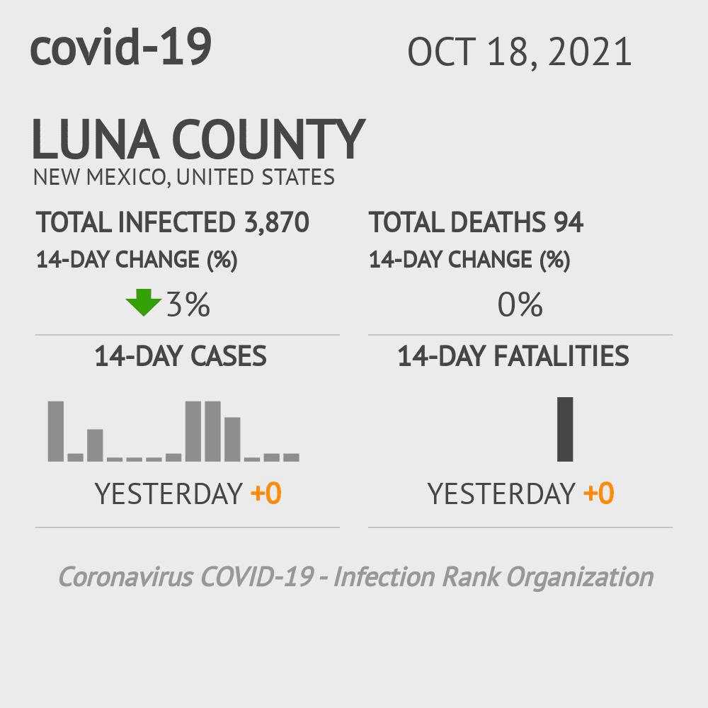 Luna County Coronavirus Covid-19 Risk of Infection on July 24, 2021