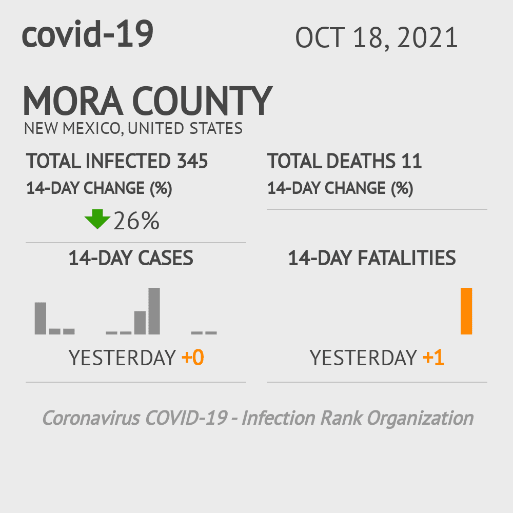 Mora County Coronavirus Covid-19 Risk of Infection on February 27, 2021