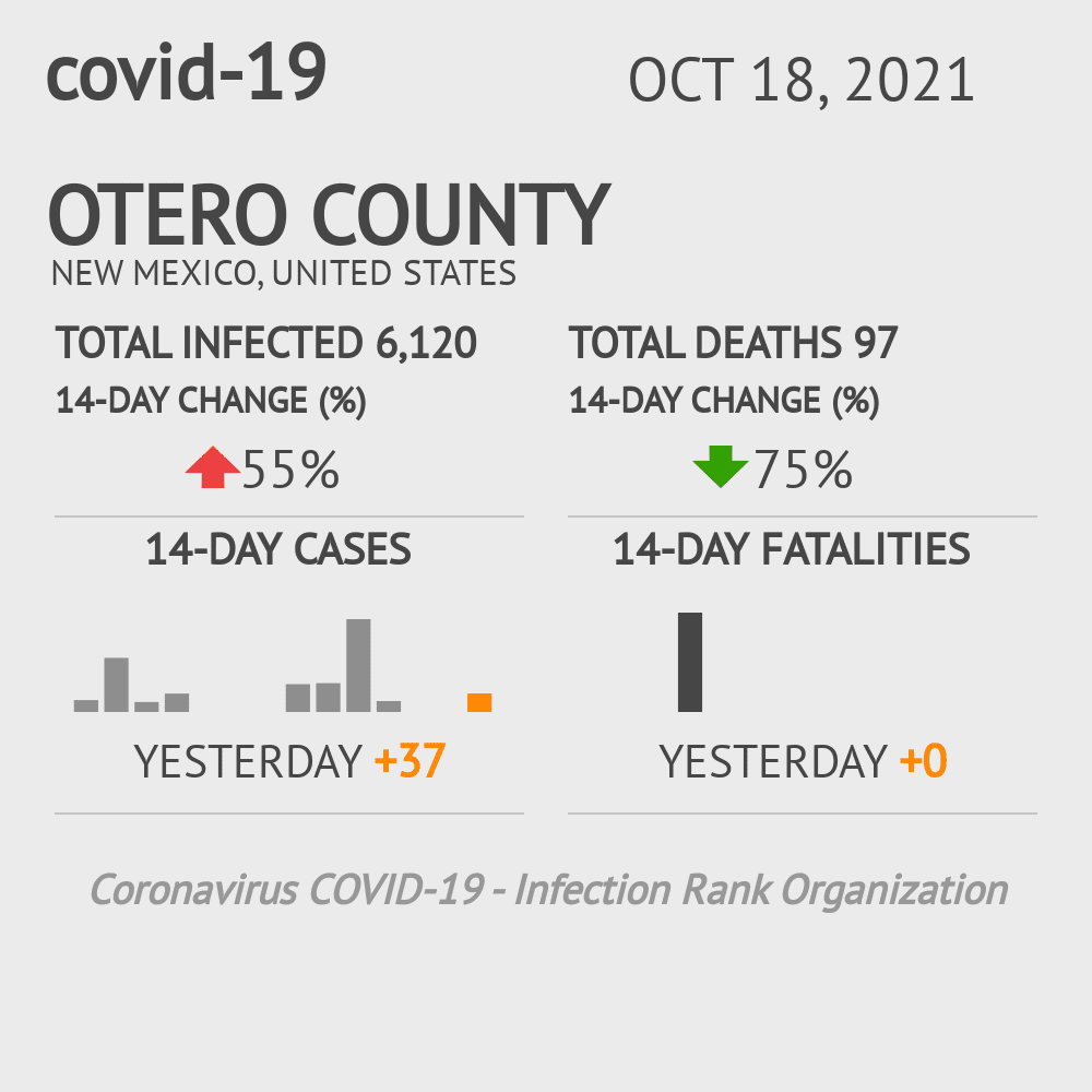 Otero County Coronavirus Covid-19 Risk of Infection on March 23, 2021
