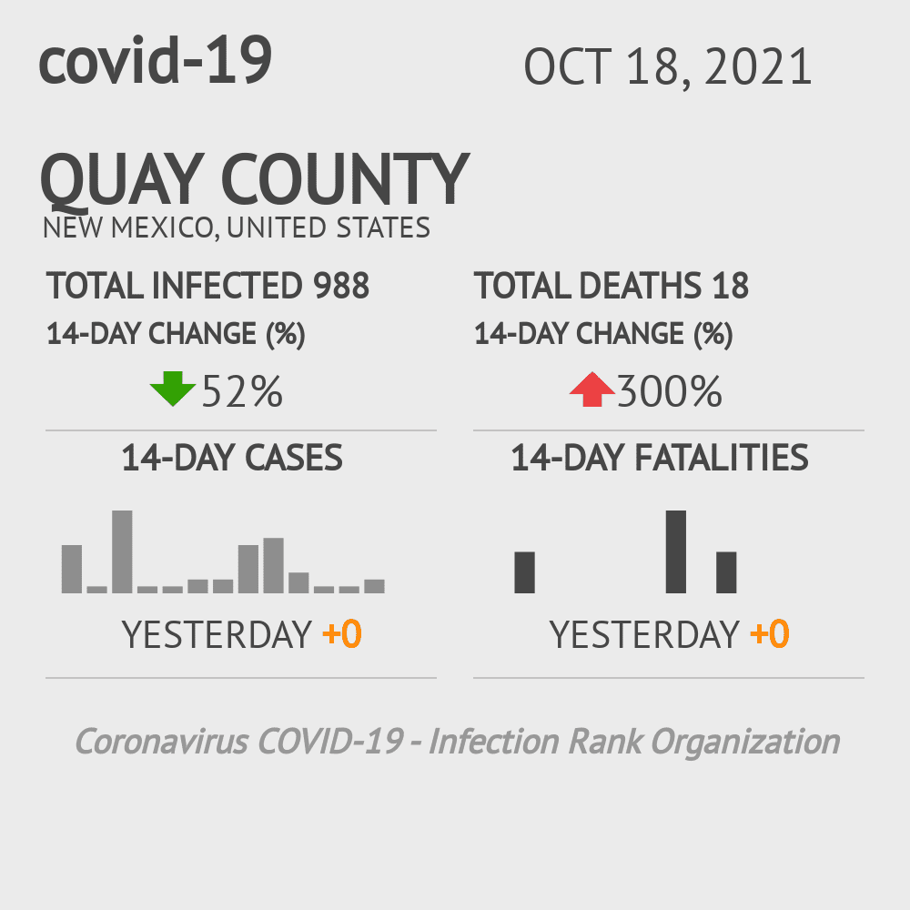 Quay County Coronavirus Covid-19 Risk of Infection on March 02, 2021