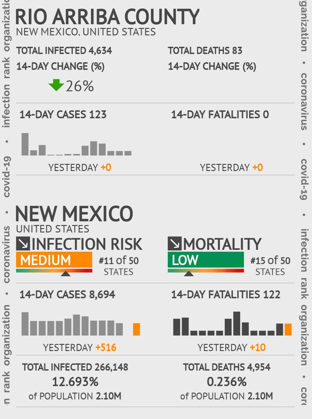 Rio Arriba County Coronavirus Covid-19 Risk of Infection on July 24, 2021