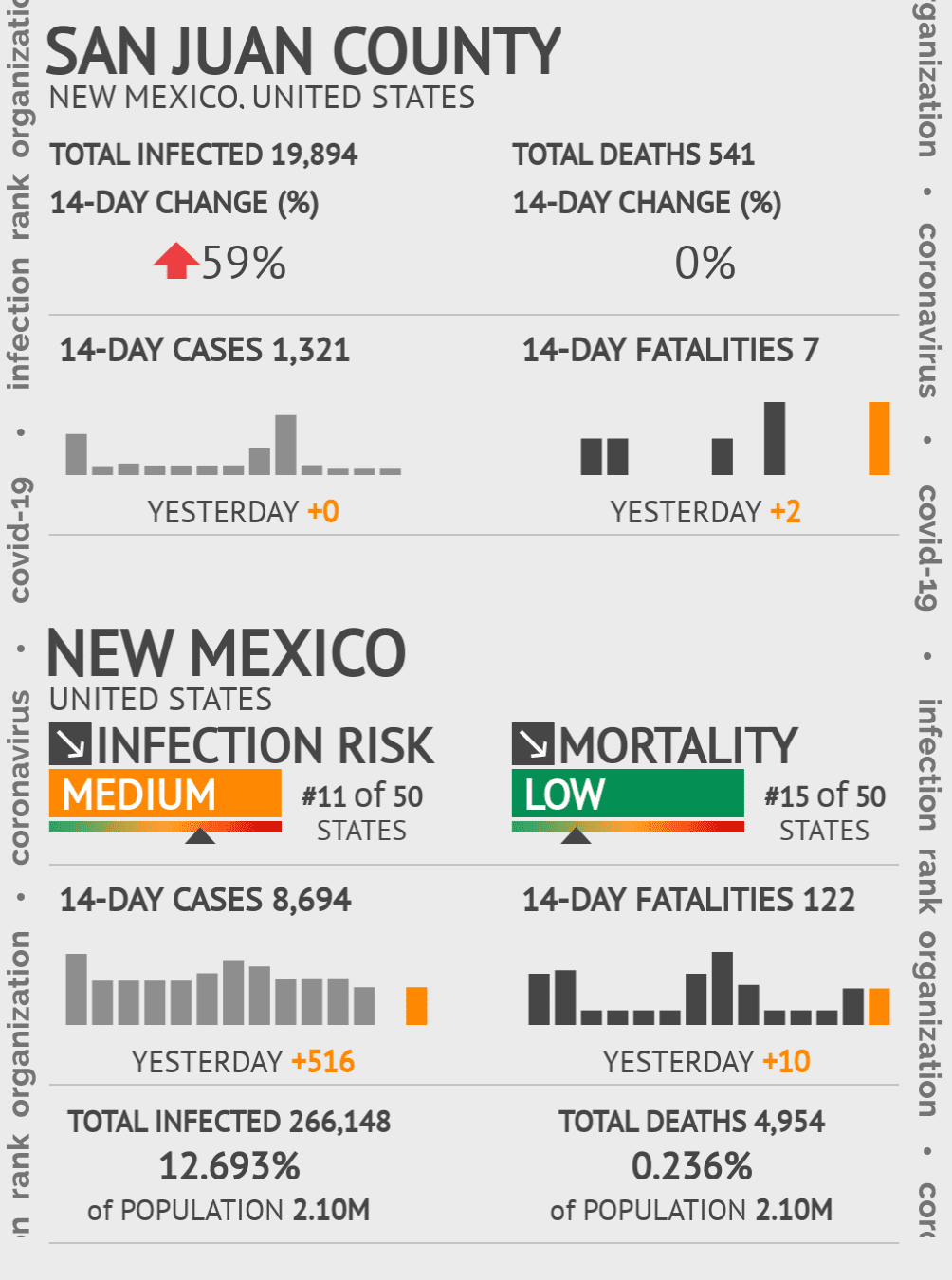 San Juan County Coronavirus Covid-19 Risk of Infection on March 23, 2021