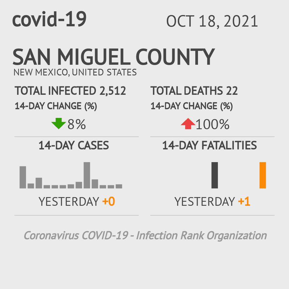 San Miguel County Coronavirus Covid-19 Risk of Infection on July 24, 2021