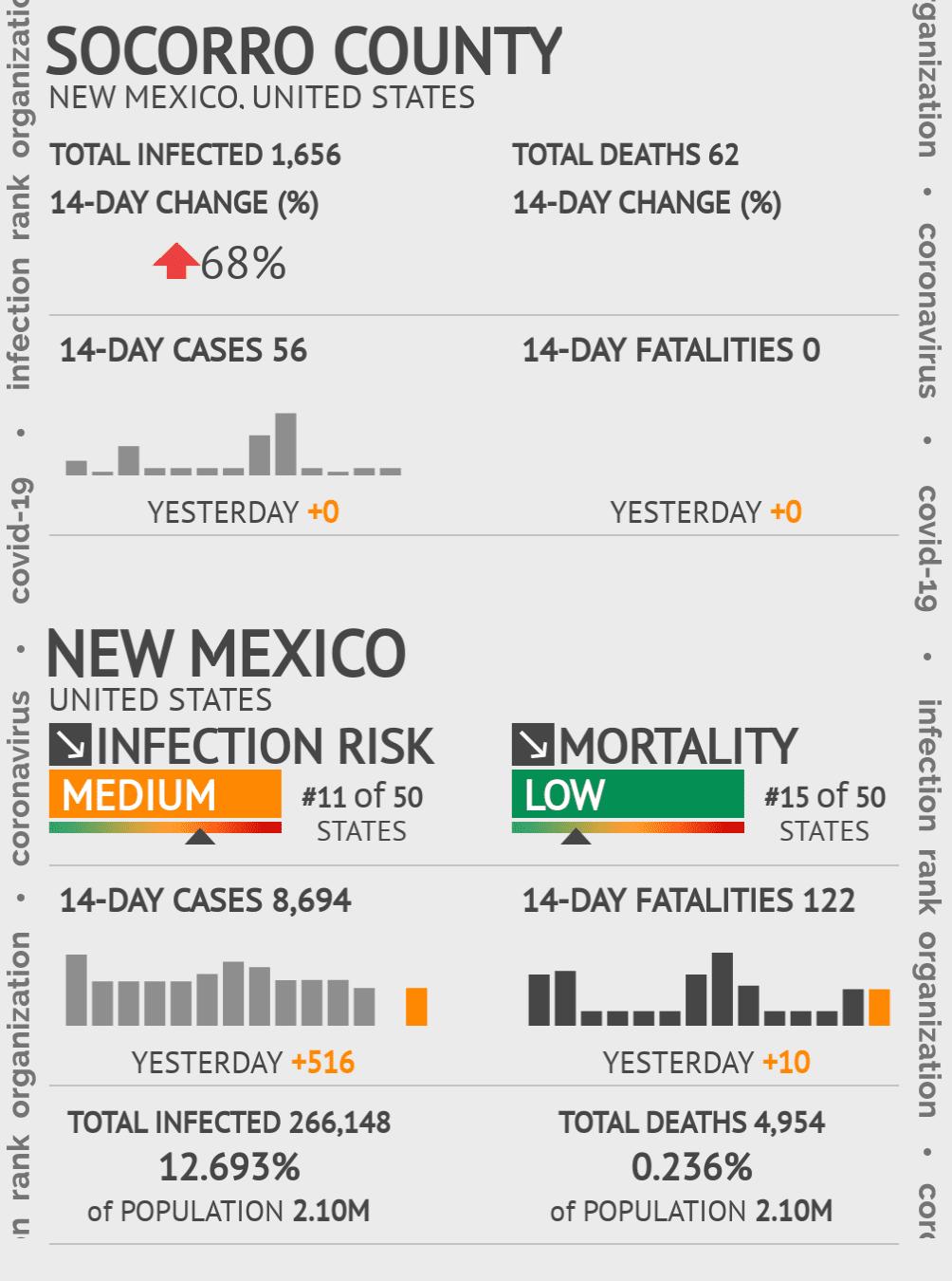 Socorro County Coronavirus Covid-19 Risk of Infection on July 24, 2021