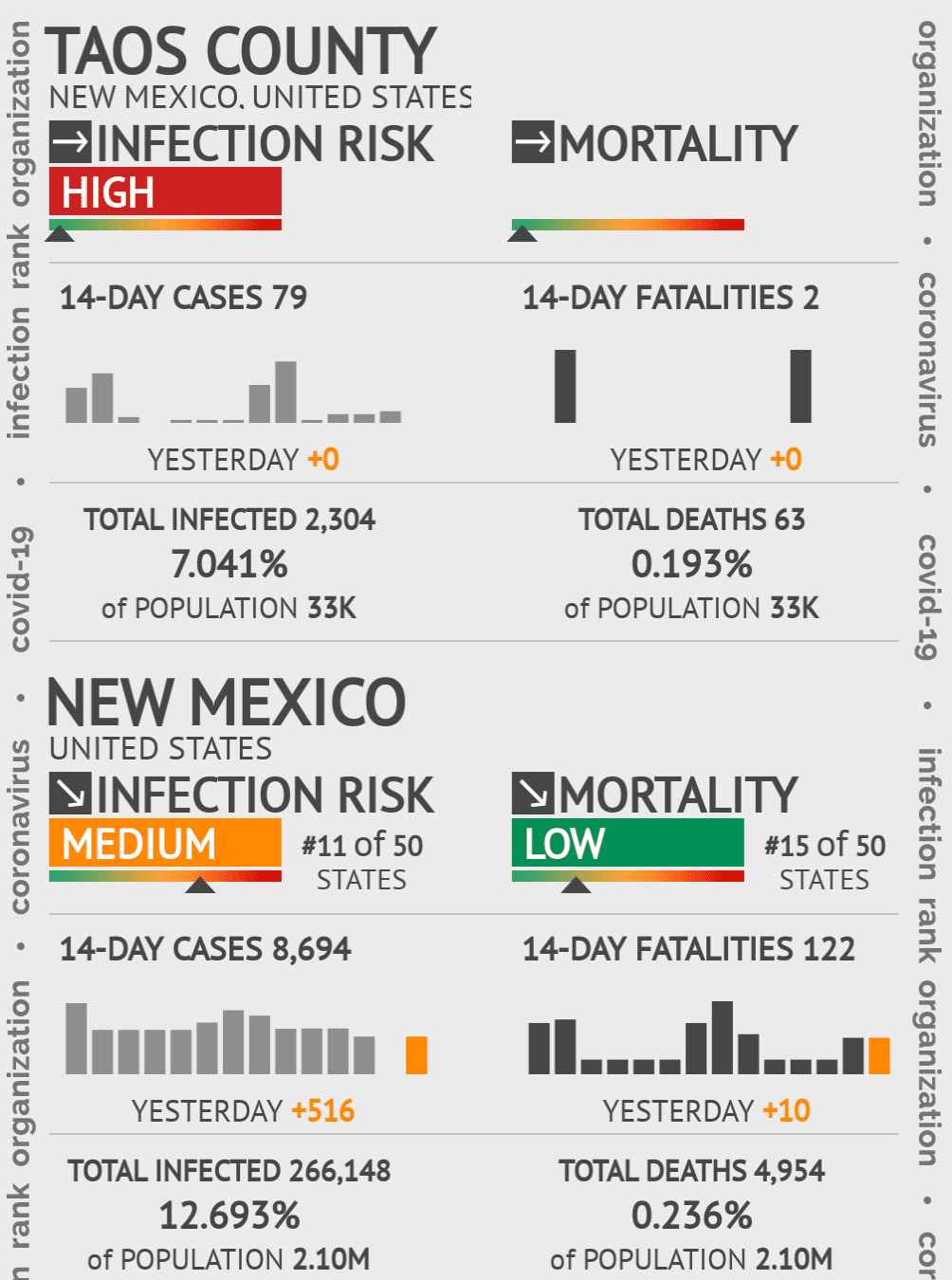 Taos County Coronavirus Covid-19 Risk of Infection on July 24, 2021