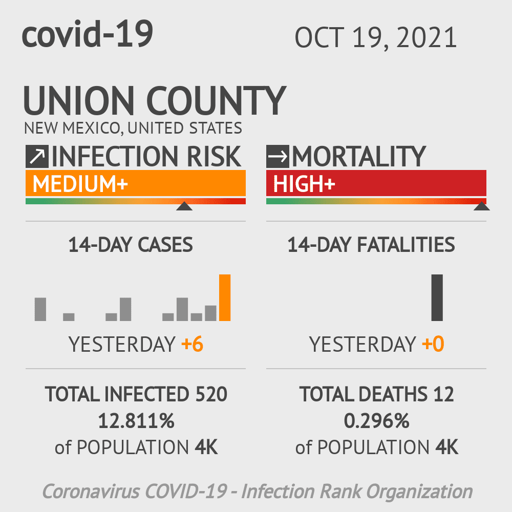 Union County Coronavirus Covid-19 Risk of Infection on July 23, 2021