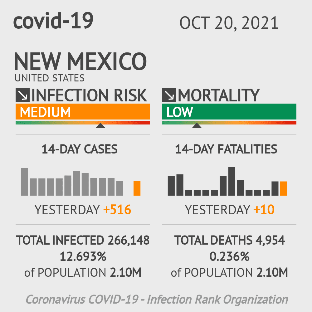 New Mexico Coronavirus Covid-19 Risk of Infection Update for 33 Counties on March 04, 2021