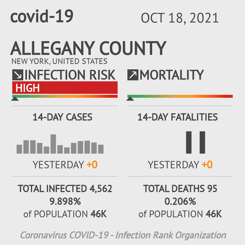 Allegany County Coronavirus Covid-19 Risk of Infection on July 24, 2021