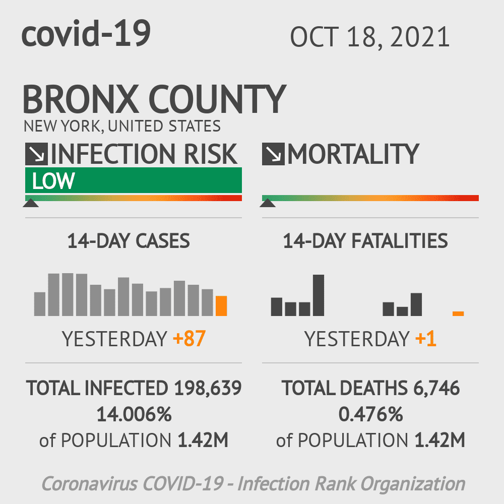 Bronx County Coronavirus Covid-19 Risk of Infection on March 03, 2021