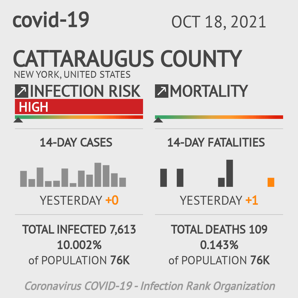 Cattaraugus County Coronavirus Covid-19 Risk of Infection on October 22, 2020