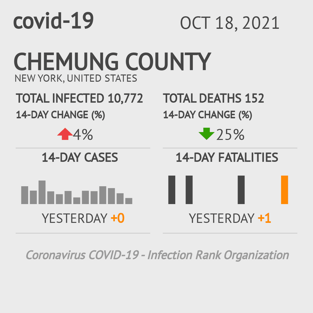 Chemung County Coronavirus Covid-19 Risk of Infection on October 28, 2020
