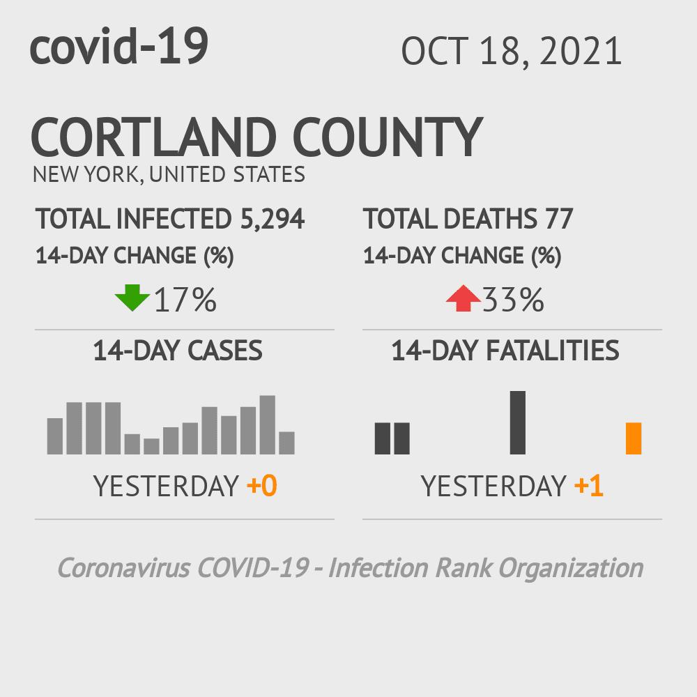 Cortland County Coronavirus Covid-19 Risk of Infection on October 16, 2020