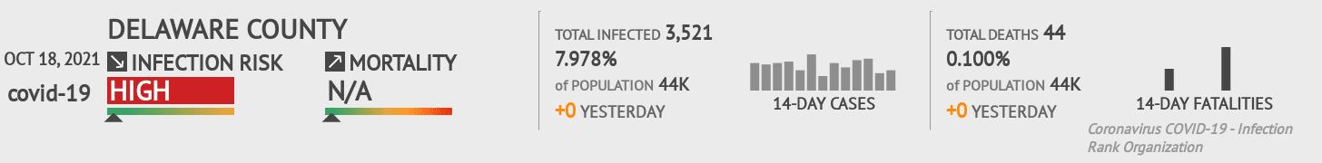 Delaware County Coronavirus Covid-19 Risk of Infection on October 27, 2020