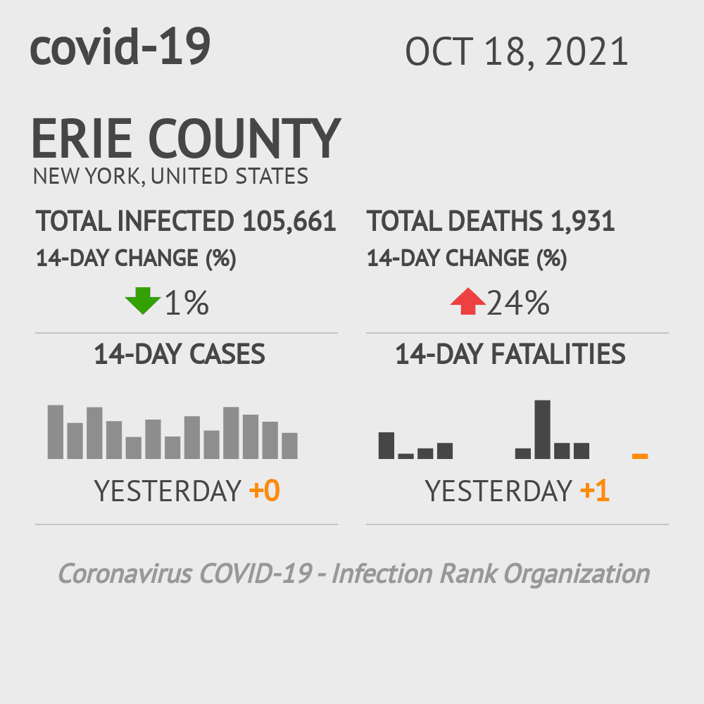 Erie County Coronavirus Covid-19 Risk of Infection on February 28, 2021